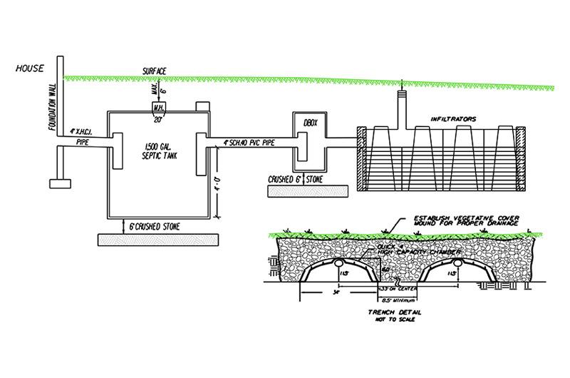 MA Title V Septic Design Services - Civil Site Engineering LLC
